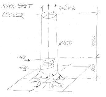 chimney-cooler